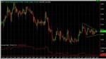 MCP 60 min Chart